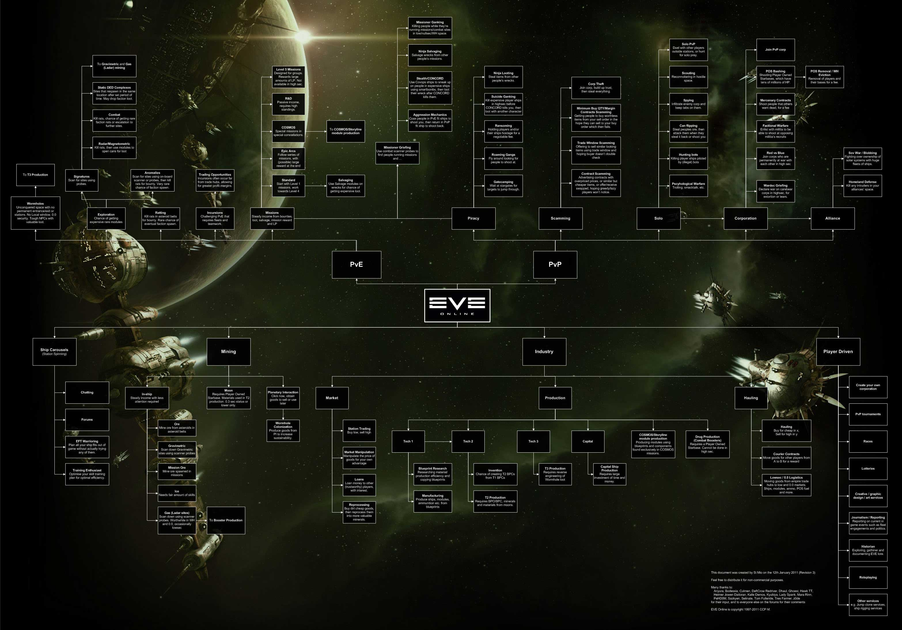 Eve online micro review content image malvernweather Choice Image